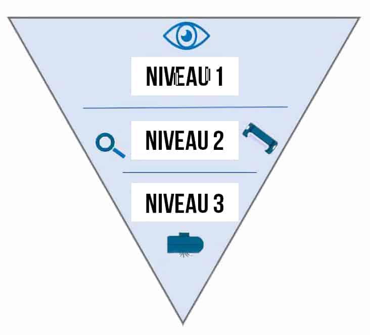 Authentification multiniveaux classement des sécurités REXOR